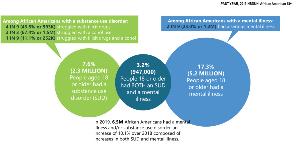 Mental Illness and Substance Use Disorders in America among African American Adults